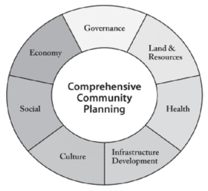 Opinion: Comprehensive Community Planning for Successful Economies